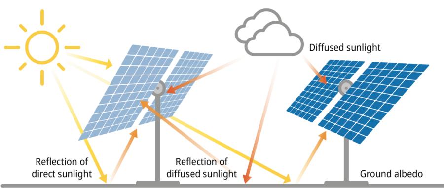How bifacial photovoltaics work
