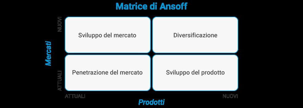 strategie-matrice-ansoff