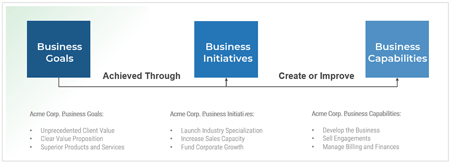 Example case study from Acme Corp. It shows the flowchart of working from business goals to business initiatives, then ending at business capabilities.