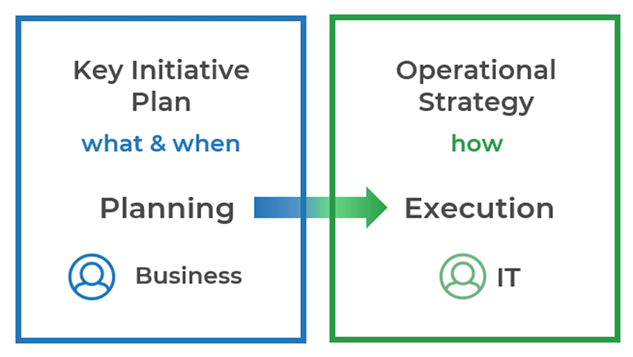 Diagram shows relation of planning and execution