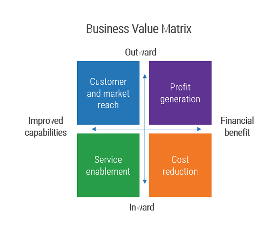 Diagram of a business value matrix