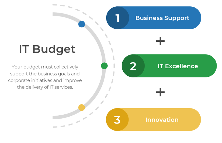 Image shows a Half circle labelled IT budget. On the half circle are three dots. The top dot is labelled business support. The middle dot is labelled IT excelled. The third dot is labelled Innovation.