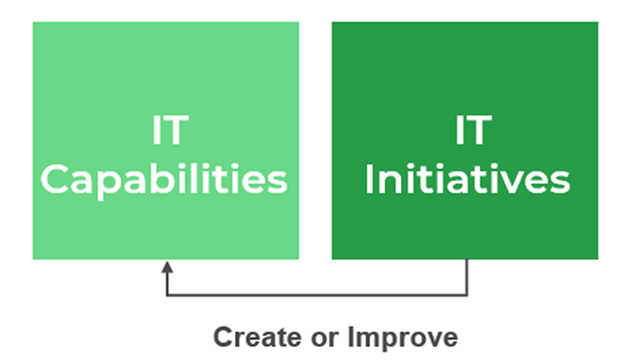 Image is two boxes with a line in-between them labelled create or improve. The left box is labelled IT capabilities, the right box is labelled IT initiatives