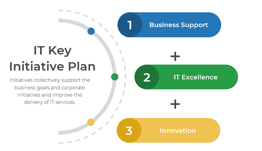 A diagram is shown of a half circle. Beside the circle it is labelled IT Key Initiative Plan. On the half circle are three dots. Each dot is labelled. The top one is business support. The middle one is labelled IT Excellence. The third is labelled innovation