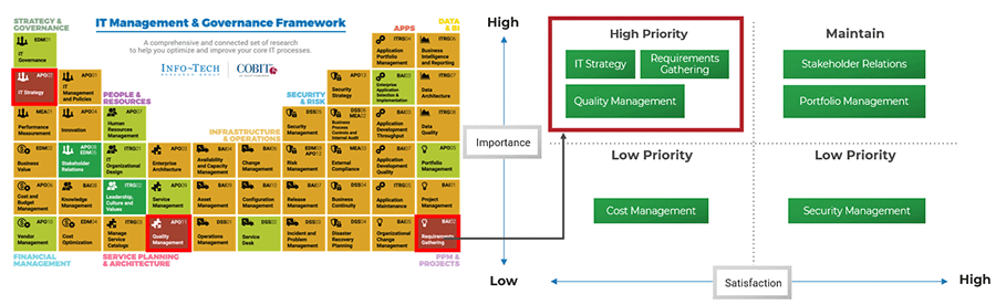 The IT Management and Governance Framework is displayed. Beside it is an example of a graph that highlights any processes that are high importance and low effectiveness
