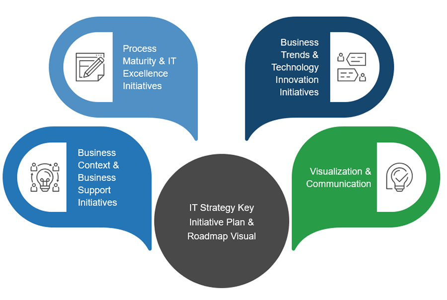 Diagram of key initiative plan