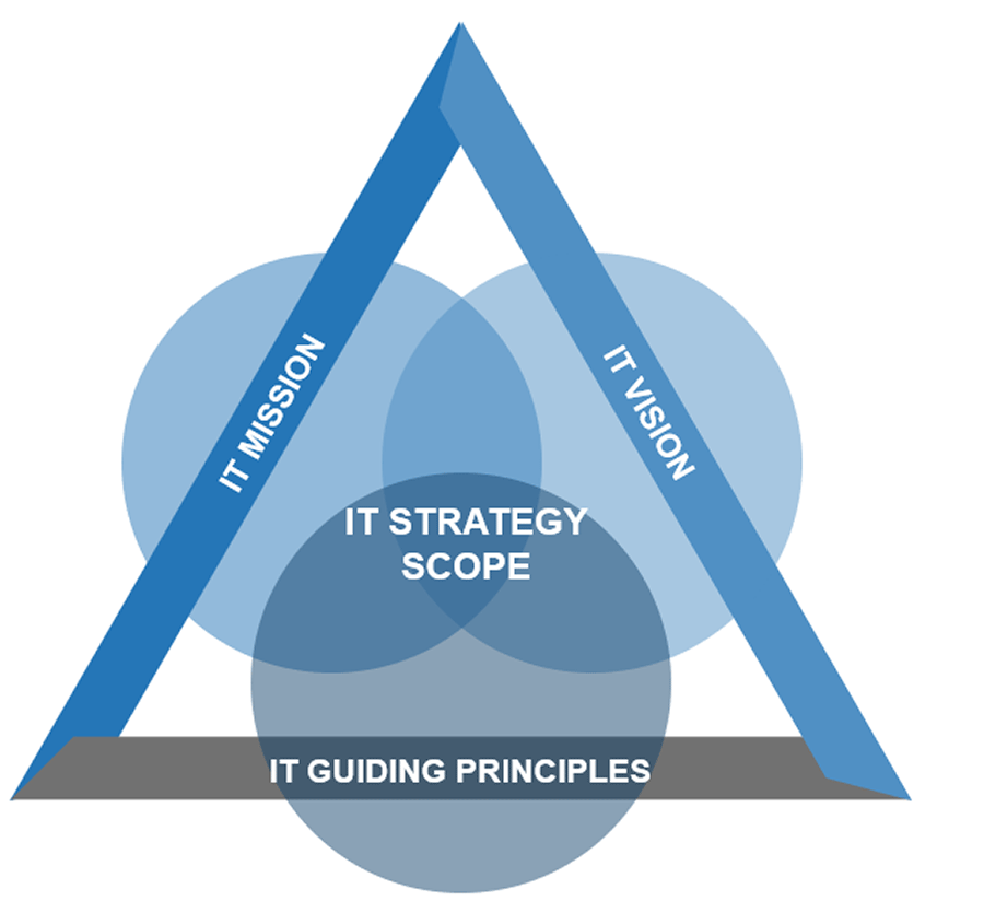 A triangle is displayed that has three intertwined circles. Each side of the triangle is labelled. The sides are labelled_ IT Mission and IT Vision. The bottom is labelled IT Guiding Principles. The circles are labelled IT Strategy Scope