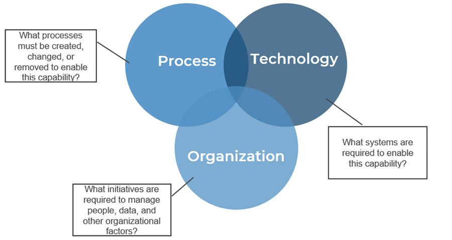 The framework has three overlapping circles. The circles are labelled_ Process, Technology, and Organization