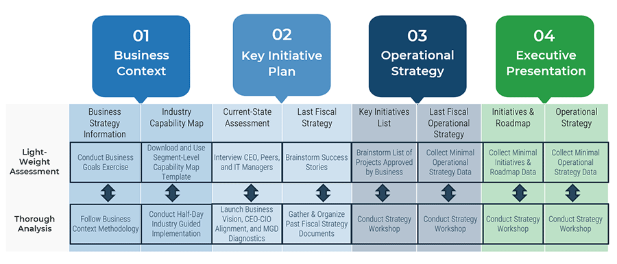 Image shows Info-Tech's methodology for IT strategy. It covers the four approaches listed above and includes their light weight assessment and thorough analysis