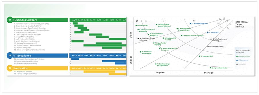 Screenshot of Acme Corp's roadmap and sunshine diagram