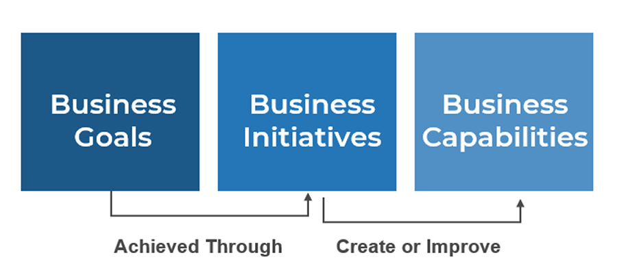 Image shows the first part of the cascading goals. Three boxes are showing. Boxes are labelled from left to right_ Business Goals, Business Initiatives, and Business Capabilities.