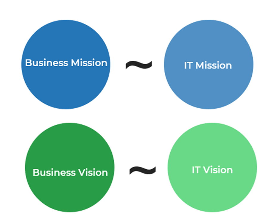 Four circles are shown. On the top left is a circle labelled business mission. A squiggly line is in-between it and another circle. The circle it is connected to is labelled IT mission. On the bottom left the circle is labelled business vision and the circle connected to it is labelled IT vision.
