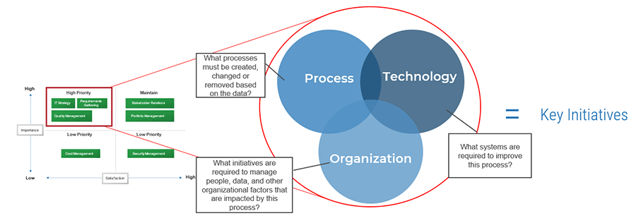 Diagram is shown on how to brainstorm initiatives to improve core processes