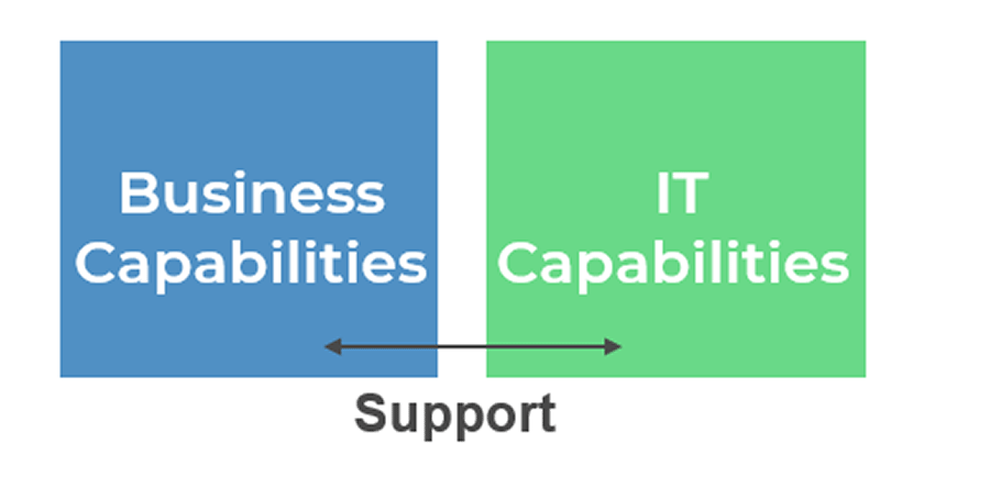 Image is two boxes with a line in-between them labelled support. The left box is labelled business capabilities, the right box is labelled IT capabilities