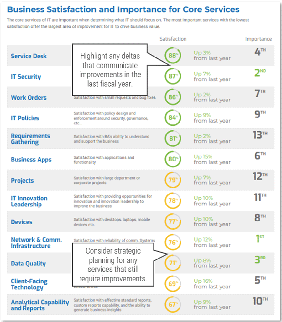 Screenshot of Business Satisfaction and Importance for Core Services
