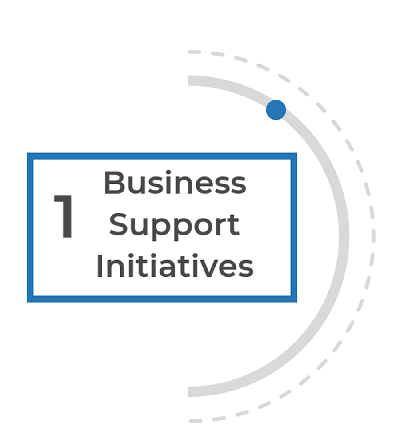 Image has the half circle image labelled. 1. Business Support Initiatives
