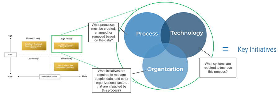 Diagram on brainstorming initiatives for each high-priority use case