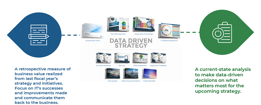 Image shows a diagram to show how the diagnostic data is key to building data-driven-strategy