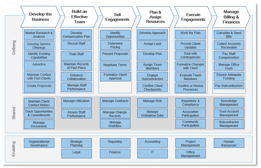 Diagram of Industry Capability map