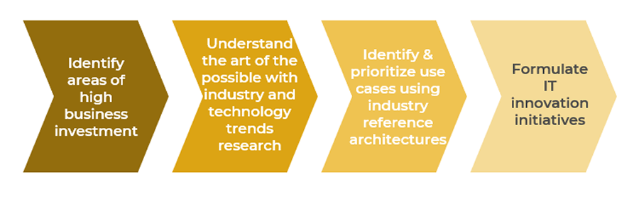 Image has 4 chevrons. They are labelled from left to right_ Identify areas of high business investment, Understand the art of the possible with industry and technology trends research, Identify & prioritize use cases using industry reference architectures, and Formulate IT innovation initiatives.