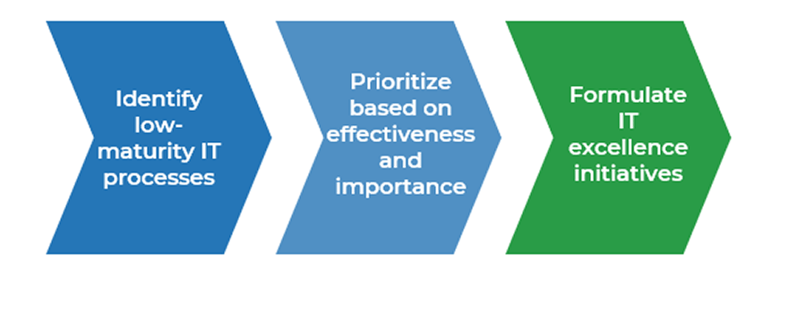 Image shows three chevrons. From left to right they are labelled_ Identify low-maturity IT processes, Prioritize based on effectiveness and importance, and Formulate IT excellence initiatives