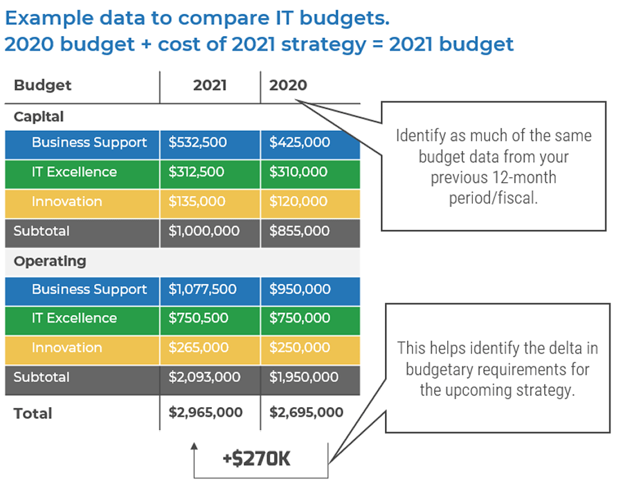 An example is shown on comparing budgets from 2020 budget + cost of 2021 strategy = 2021 budget