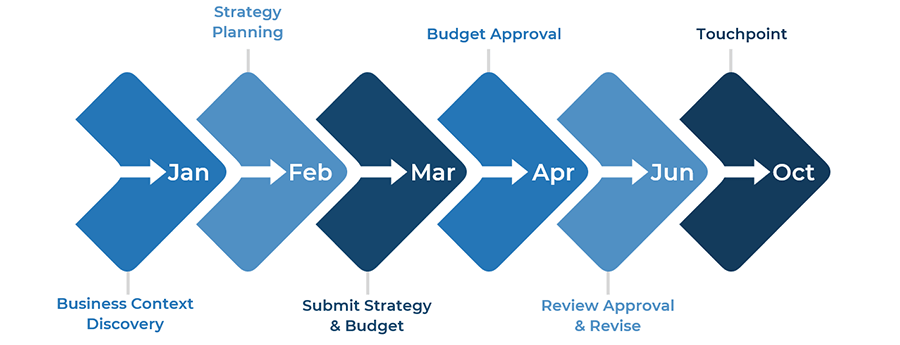 Example diagram of a refresh strategy