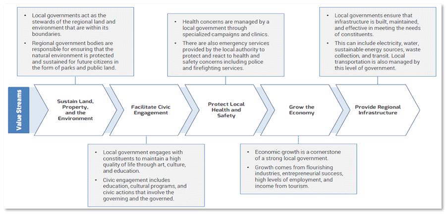 Diagram example of value streams.