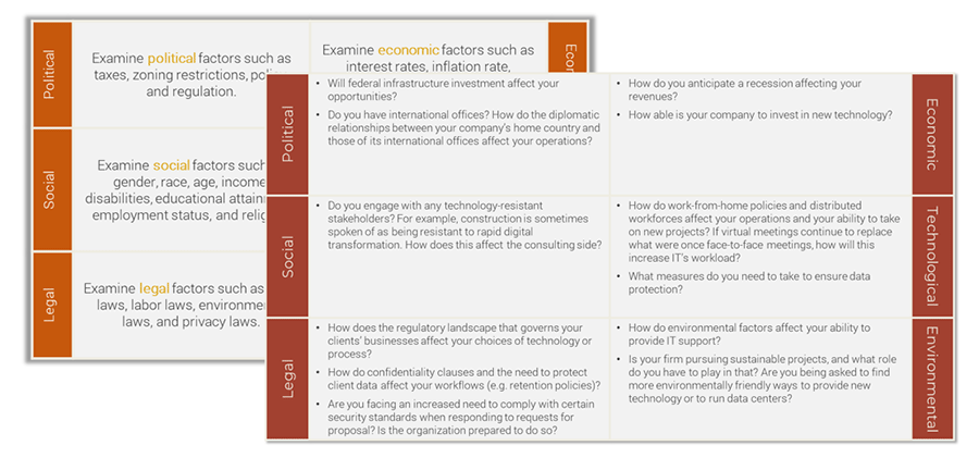 Image has 2 charts with one on top of the other that give examples of key drivers of change in industry value streams