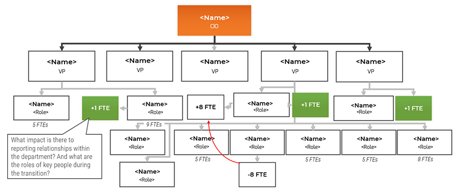 An example flowchart is shown on identifying changes required to reporting structure based on resourcing changes