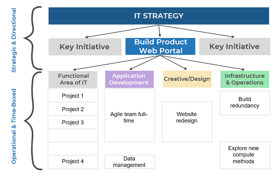 Example of roadmap that includes team-level projects