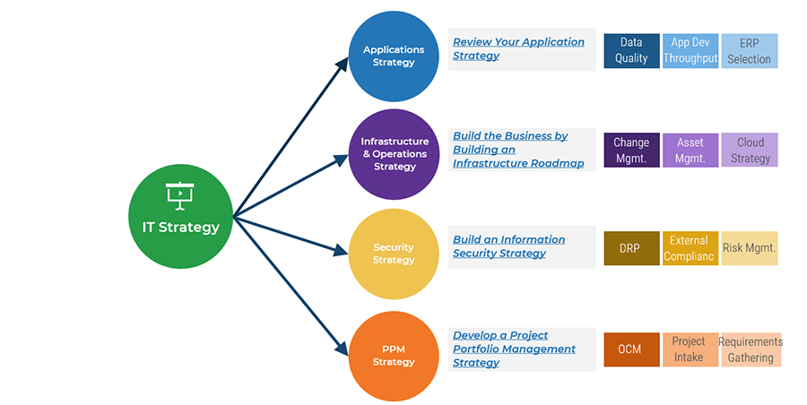 Diagram is shown that lists the IT strategy next steps,. Links for research is below.