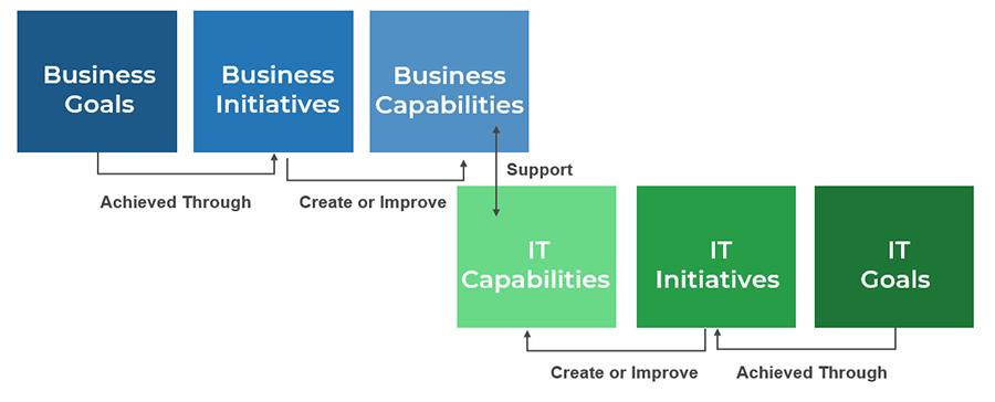 Example of a goals cascade