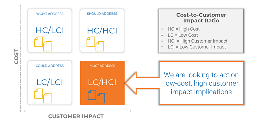 A graph is displayed where it shows the relation between cost and customer impact. On the graph are four boxes. Bottom left is labelled lost cost and low customer impact. The box above it is labelled high cost and low customer impact. In the bottom right box is low cost and high customer impact. The top right box is labelled high cost and high customer impact.