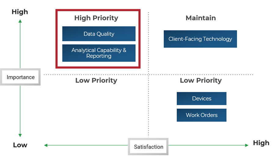 A graph is shown that takes the low-performing core services from the chart above and how it should be ranked in terms of priority