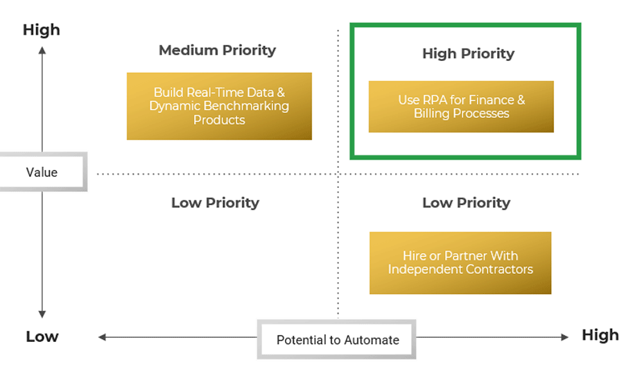 A graph is displayed as an example of prioritizing use cases based on value and potential.
