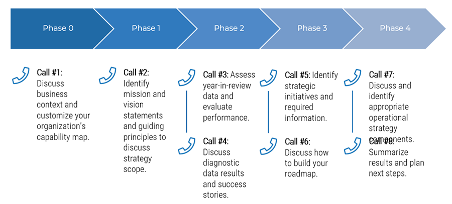 Image outlines the guided implementation process.