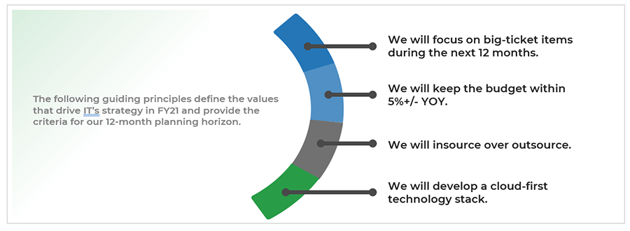 A half circle is displayed that is separated into four parts. Each section has a guiding principle to define the values that drive IT's strategy in FY21.