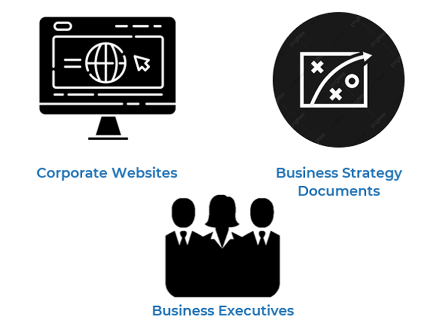 Image shows three small pictures. One is a computer and labelled corporate websites. The second one is map labelled business strategy documents. The last is an image of three people, labelled business executives.