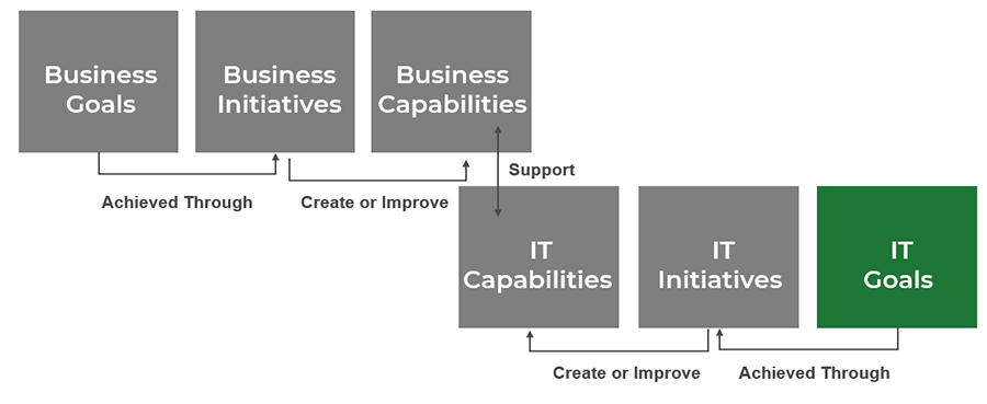 Diagram of goals cascade is shown, and the box IT Goals is highlighted