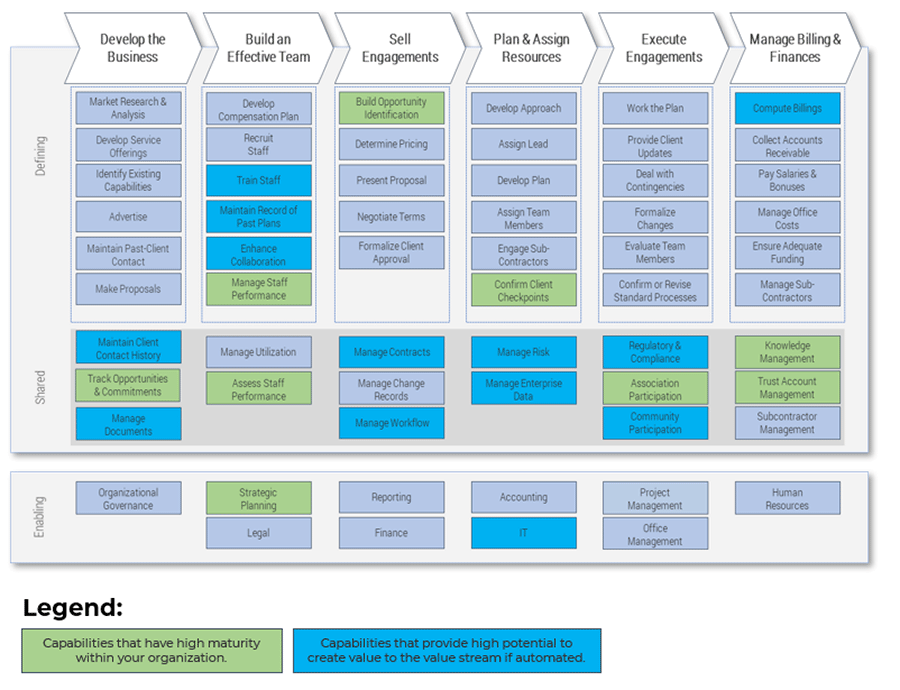 Example of Industry Capability Map