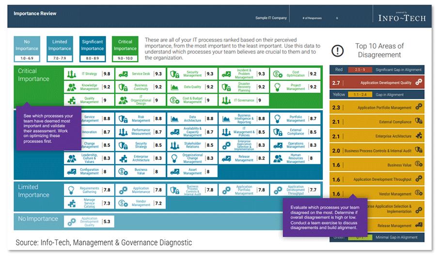 Screenshot of Management & Governance diagnostic