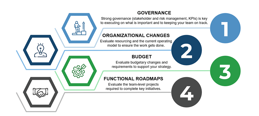 Lists the operational strategy_ 1. Governance, 2. Organizational Changes, 3. Budget, and 4. Functional Roadmaps