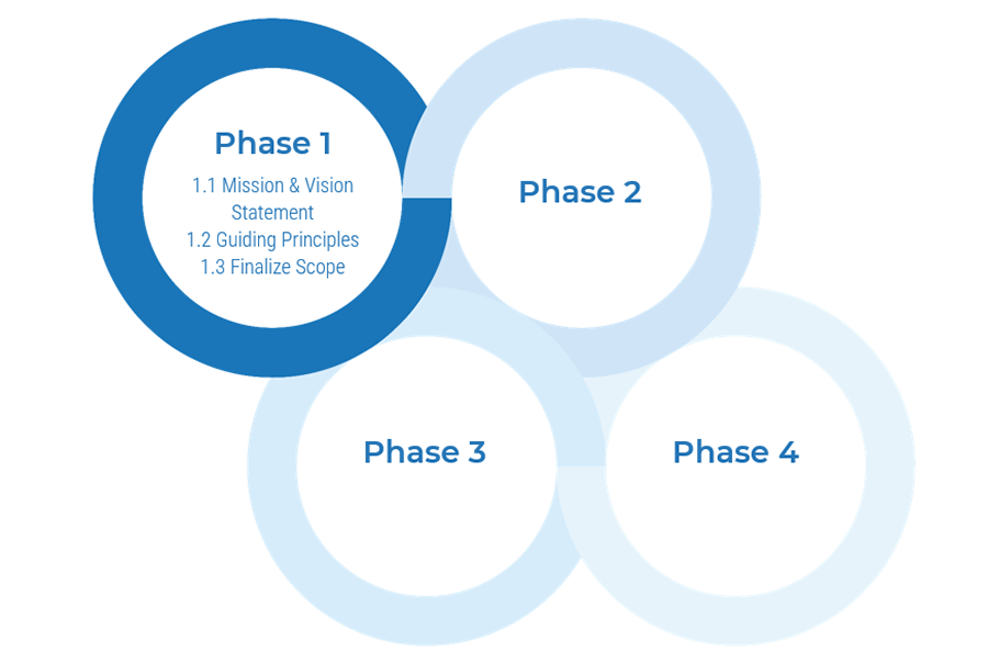Model of the four phases is shown, and lists activities for the highlighted phase. Phase 1 is highlighted.