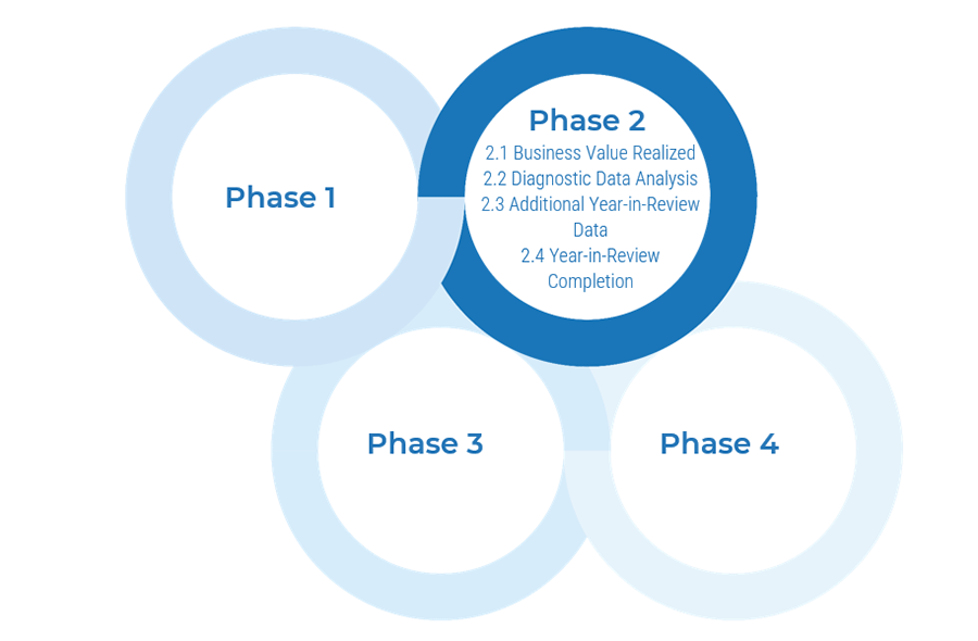 Model of the four phases is shown, and lists activities for the highlighted phase. Phase 2 is highlighted