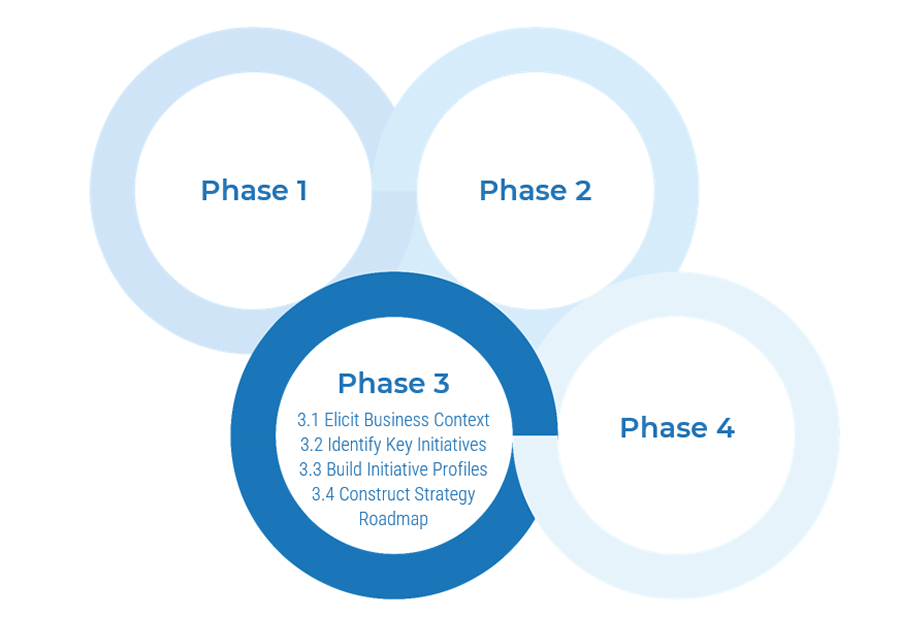 Model of the four phases is shown, and lists activities for the highlighted phase. Phase 3 is highlighted