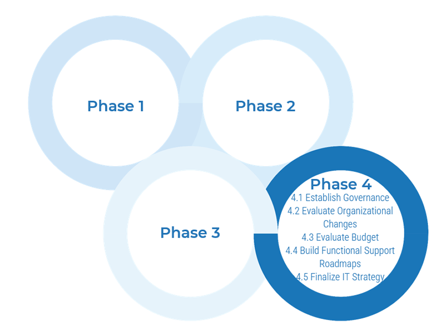 Model of the four phases is shown, and lists activities for the highlighted phase. Phase 4 is highlighted