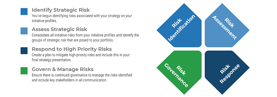 Image shows a diagram for the risks and includes definitions for_ Identify Strategic Risk, Assess Strategic Risk, Respond to High Priority Risks, and Govern & Manage Risks
