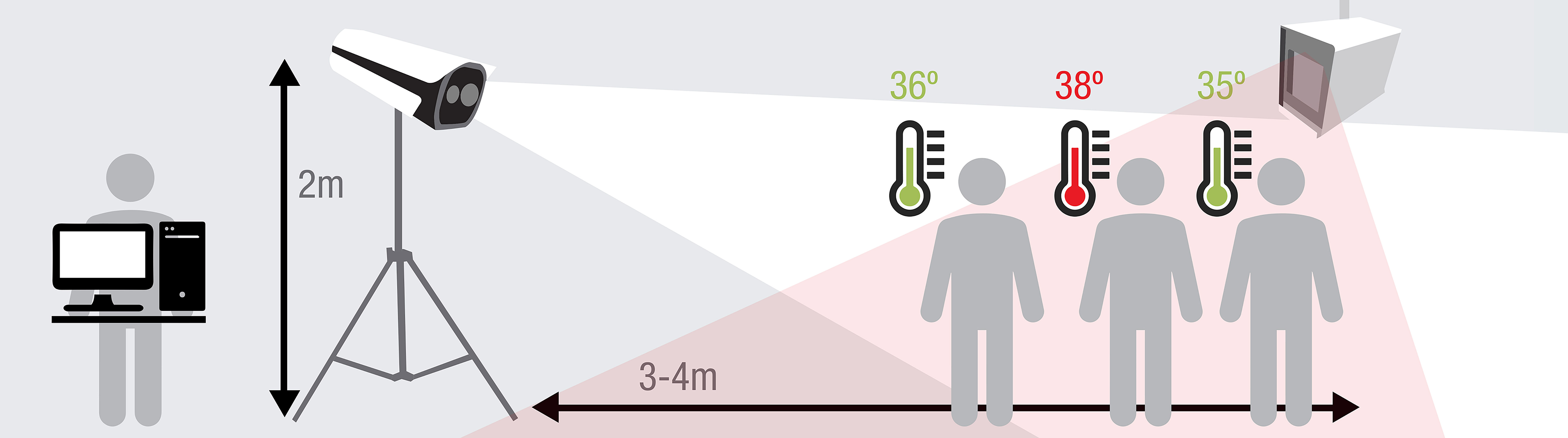 cámara termográficas de alta precisión