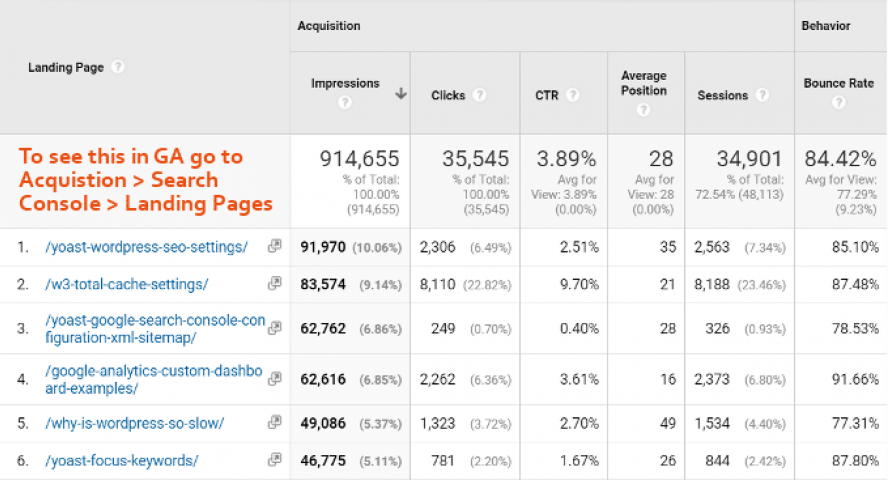 Landing-Pages-Google-Analytics